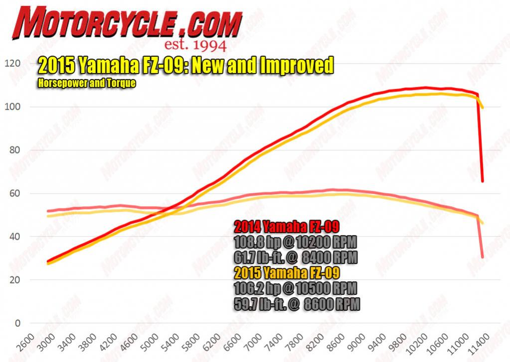 FZ-09 power curves modes A-B-Std-040215-yamaha-fz-09-ecu-update-hp-torque-dyno.jpg