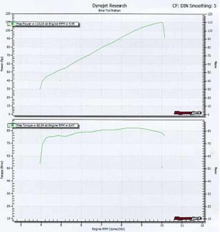 Dyno run with full Akrapovic carbon and k&n air filter-xsr900-dyno-curve-metric-units-.jpg
